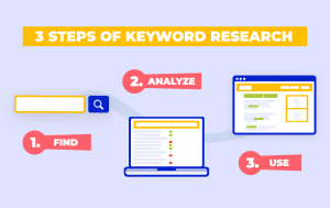 steps of keyword research