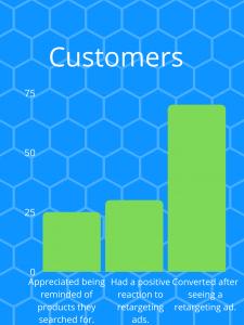 Statistics of customer behavior in response to retargeting ads.