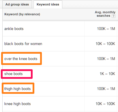 Keyword Research on Pinterest