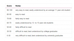 improve readability flesch reading score
