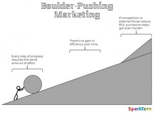 Boulder Uphill