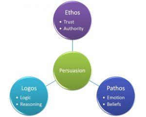 Persuasive Writing - Logic