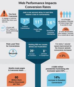 website speed increases revenue