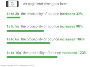 Page load effect on bounce rate