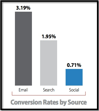 Email Beats Search, Social as Largest Driver of Conversions
